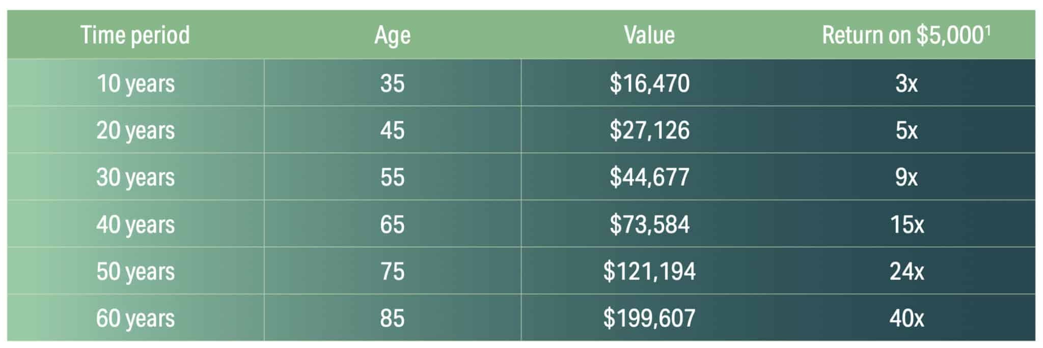 The benefits of compounding through to retirement