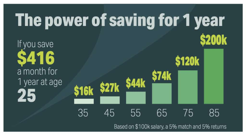The power of saving for 1 year
